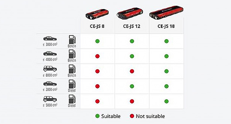 Overview: Which Einhell jump starter for which car?